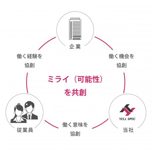 エールスペックの共創モデル